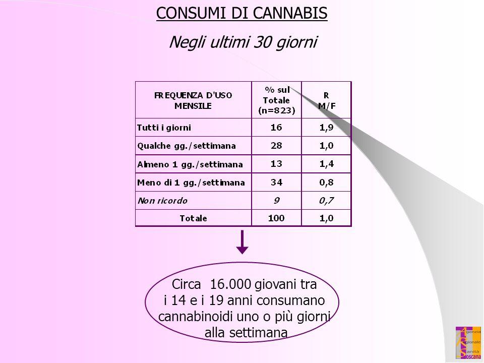Circa 16.000 giovani tra i 14 e i 19 anni consumano cannabinoidi uno o più giorni alla settimana CONSUMI DI CANNABIS Negli ultimi 30 giorni