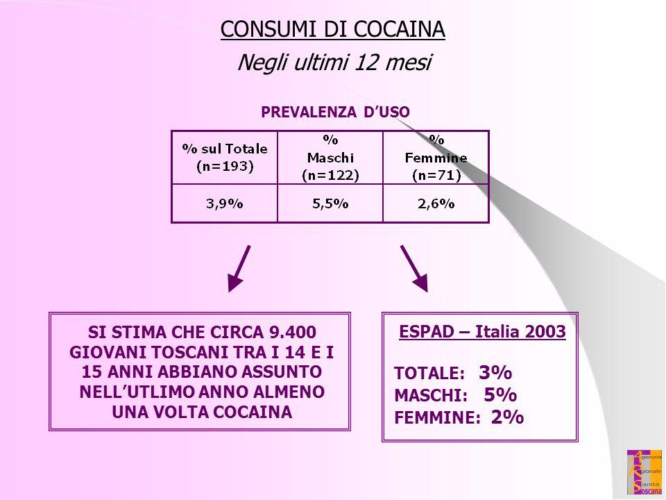 CONSUMI DI COCAINA Negli ultimi 12 mesi ESPAD – Italia 2003 TOTALE: 3% MASCHI: 5% FEMMINE: 2% SI STIMA CHE CIRCA 9.400 GIOVANI TOSCANI TRA I 14 E I 15
