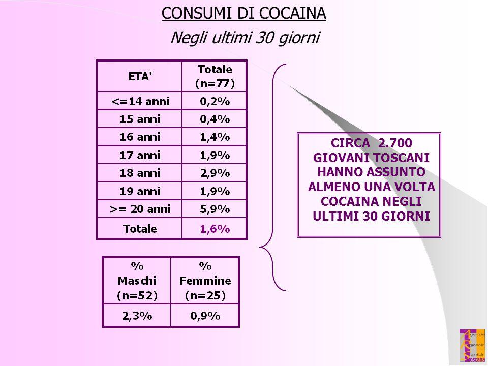 CONSUMI DI COCAINA Negli ultimi 30 giorni CIRCA 2.700 GIOVANI TOSCANI HANNO ASSUNTO ALMENO UNA VOLTA COCAINA NEGLI ULTIMI 30 GIORNI