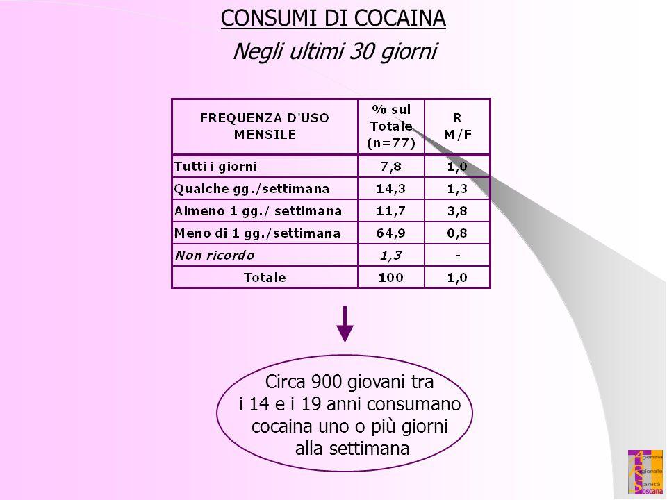 Circa 900 giovani tra i 14 e i 19 anni consumano cocaina uno o più giorni alla settimana CONSUMI DI COCAINA Negli ultimi 30 giorni