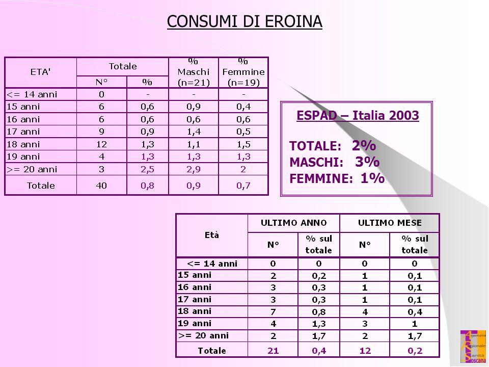 CONSUMI DI EROINA ESPAD – Italia 2003 TOTALE: 2% MASCHI: 3% FEMMINE: 1%
