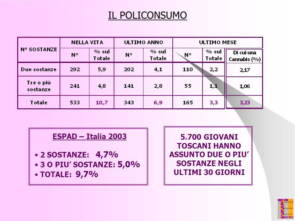 IL POLICONSUMO ESPAD – Italia 2003 2 SOSTANZE: 4,7% 3 O PIU' SOSTANZE: 5,0% TOTALE: 9,7% 5.700 GIOVANI TOSCANI HANNO ASSUNTO DUE O PIU' SOSTANZE NEGLI
