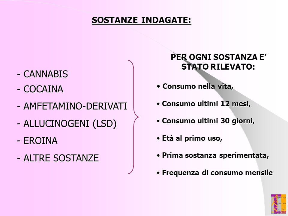 - CANNABIS - COCAINA - AMFETAMINO-DERIVATI - ALLUCINOGENI (LSD) - EROINA - ALTRE SOSTANZE PER OGNI SOSTANZA E' STATO RILEVATO: Consumo nella vita, Con