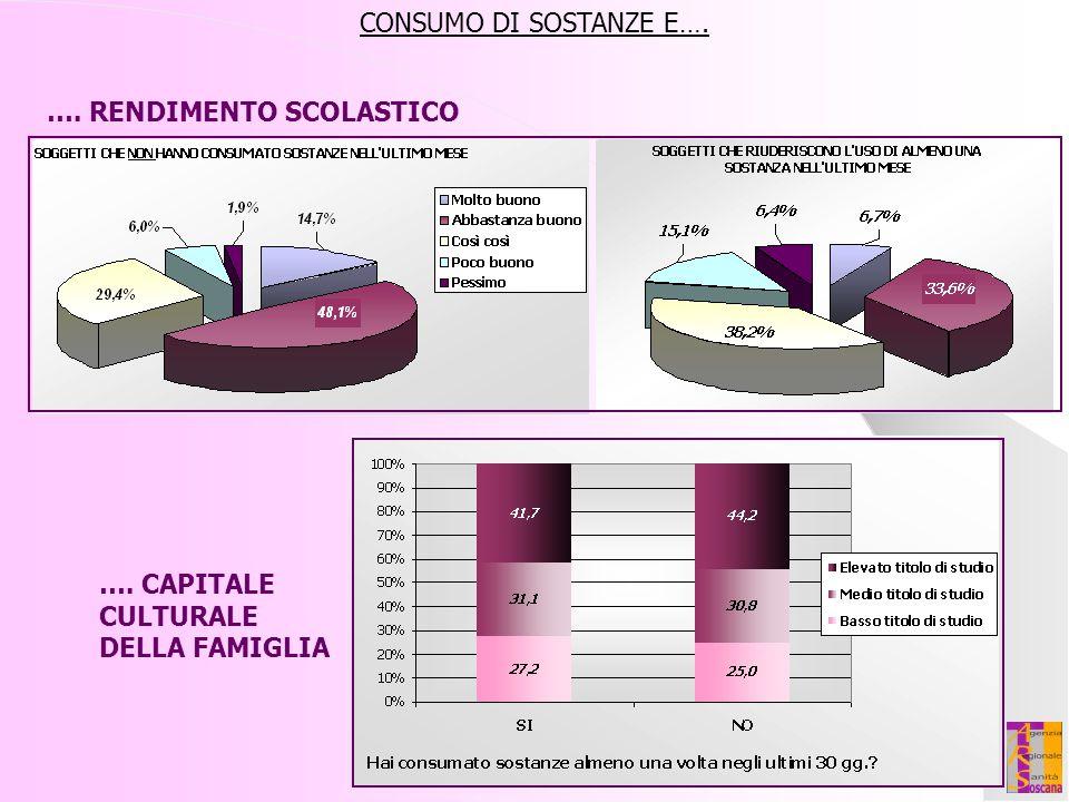 CONSUMO DI SOSTANZE E…. …. RENDIMENTO SCOLASTICO …. CAPITALE CULTURALE DELLA FAMIGLIA