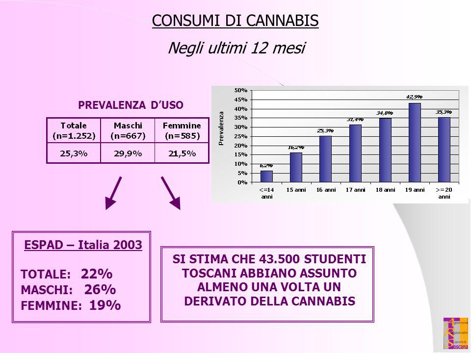 CONSUMI DI CANNABIS Negli ultimi 12 mesi ESPAD – Italia 2003 TOTALE: 22% MASCHI: 26% FEMMINE: 19% SI STIMA CHE 43.500 STUDENTI TOSCANI ABBIANO ASSUNTO