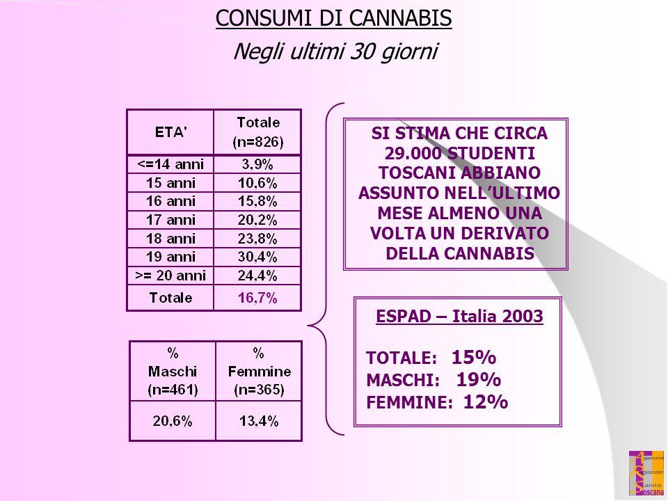 CONSUMI DI CANNABIS Negli ultimi 30 giorni ESPAD – Italia 2003 TOTALE: 15% MASCHI: 19% FEMMINE: 12% SI STIMA CHE CIRCA 29.000 STUDENTI TOSCANI ABBIANO