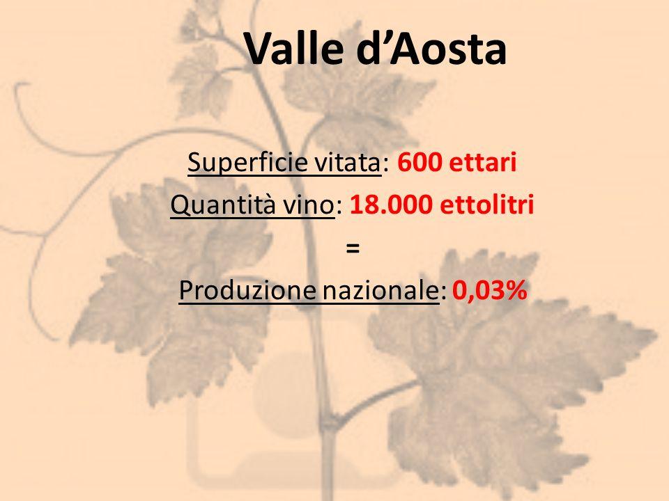 Valle d'Aosta Superficie vitata: 600 ettari Quantità vino: 18.000 ettolitri = Produzione nazionale: 0,03%