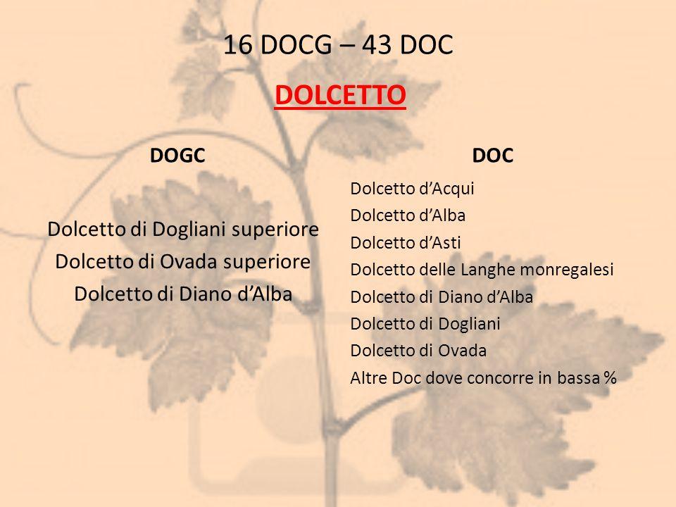 16 DOCG – 43 DOC DOGC Dolcetto di Dogliani superiore Dolcetto di Ovada superiore Dolcetto di Diano d'Alba DOC Dolcetto d'Acqui Dolcetto d'Alba Dolcett