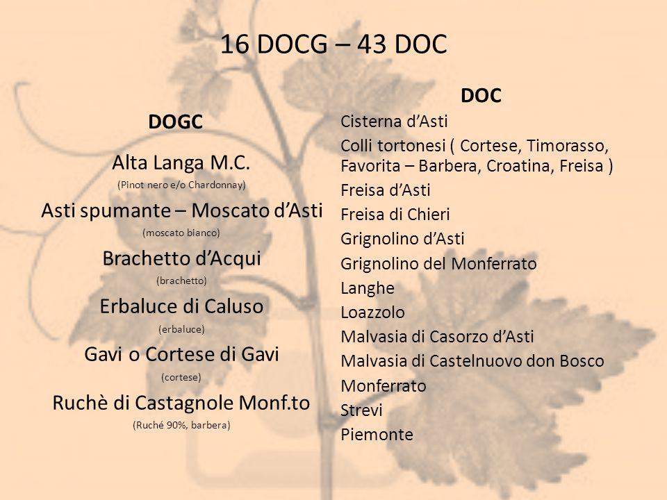 16 DOCG – 43 DOC DOGC Alta Langa M.C. (Pinot nero e/o Chardonnay) Asti spumante – Moscato d'Asti (moscato bianco) Brachetto d'Acqui (brachetto) Erbalu