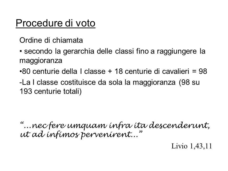Ordine di chiamata secondo la gerarchia delle classi fino a raggiungere la maggioranza 80 centurie della I classe + 18 centurie di cavalieri = 98 -La