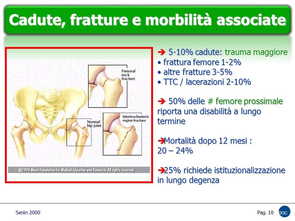 Pag. 10 Cadute, fratture e morbilità associate  5-10% cadute:  5-10% cadute: trauma maggiore frattura femore 1-2% frattura femore 1-2% altre frattur
