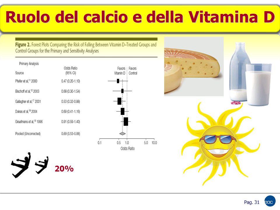 Ruolo del calcio e della Vitamina D 20% Pag. 31