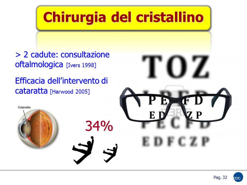 Chirurgia del cristallino > 2 cadute: consultazione oftalmologica [Ivers 1998] Efficacia dell'intervento di cataratta [Harwood 2005] 34% Pag.