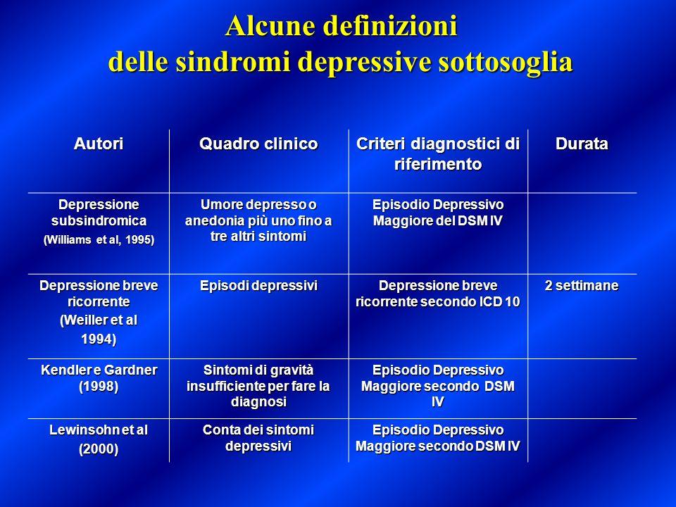 Alcune definizioni delle sindromi depressive sottosoglia Autori Quadro clinico Criteri diagnostici di riferimento Durata Depressione subsindromica (Wi