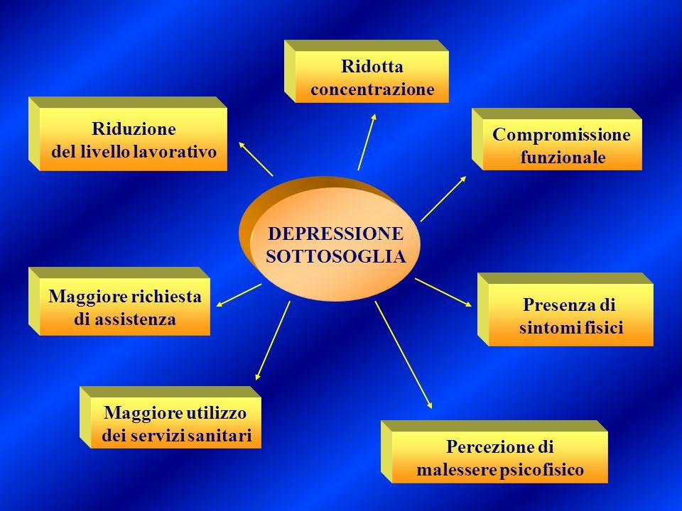 Ridotta concentrazione Compromissione funzionale Percezione di malessere psicofisico Presenza di sintomi fisici Riduzione del livello lavorativo Maggi