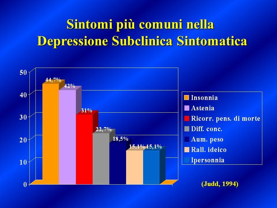 Sintomi più comuni nella Depressione Subclinica Sintomatica (Judd, 1994)