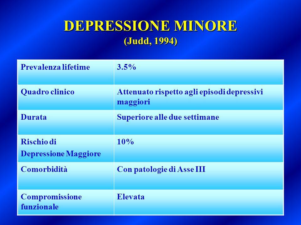 DEPRESSIONE MINORE (Judd, 1994) Prevalenza lifetime3.5% Quadro clinicoAttenuato rispetto agli episodi depressivi maggiori DurataSuperiore alle due set