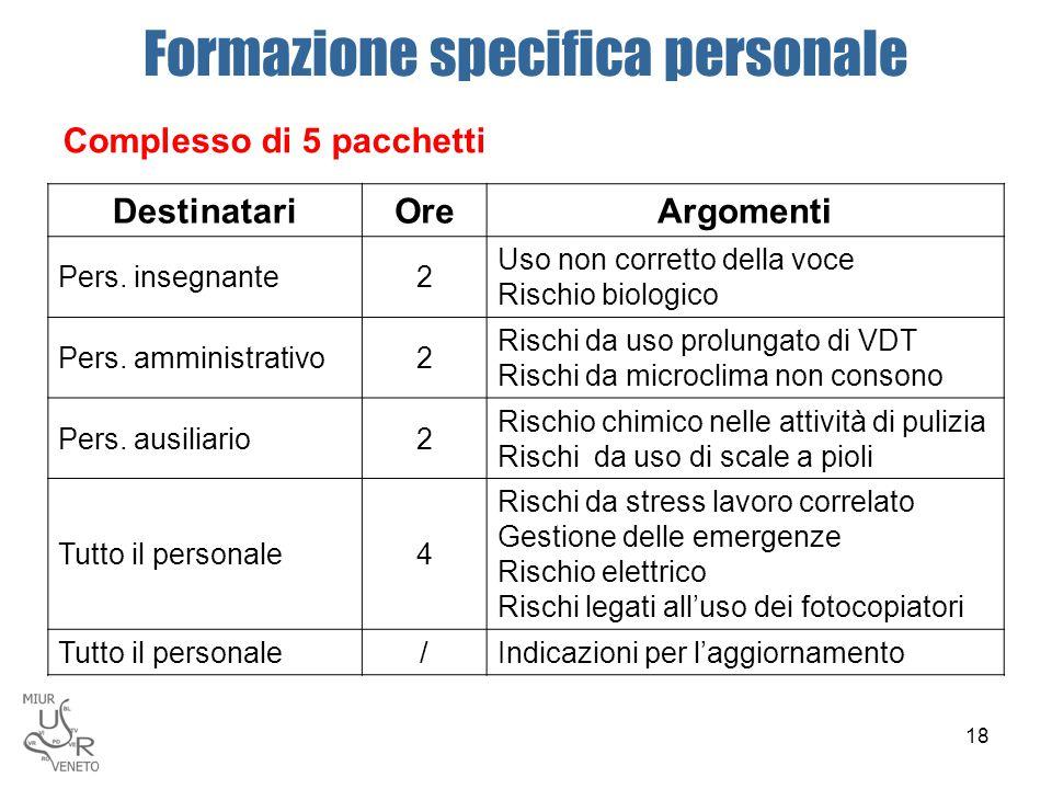 Formazione specifica personale Complesso di 5 pacchetti DestinatariOreArgomenti Pers. insegnante2 Uso non corretto della voce Rischio biologico Pers.