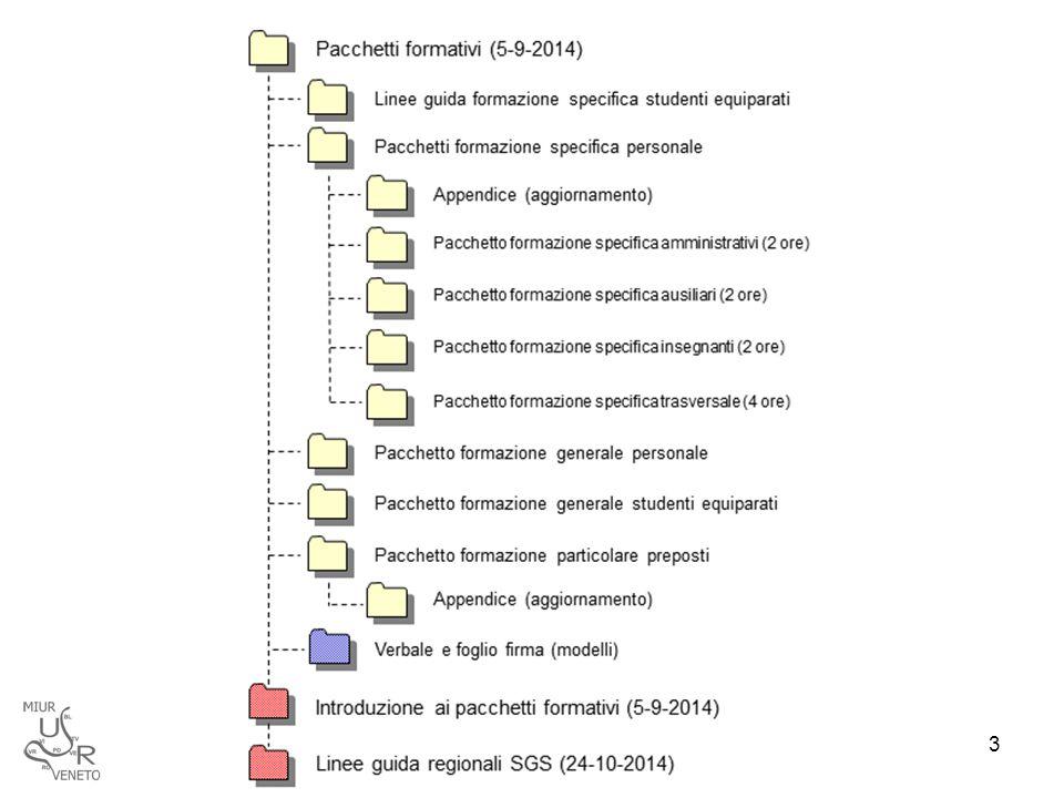 Composizione dei pacchetti 1)PROGRAMMA Normativa di riferimento (dalla più generale alla più specifica, dalla meno alla più recente) Interpretazione normativa del SiRVeSS (quando c'è) Definizione precisa dei destinatari Soggetto Organizzatore (SO) e Responsabile del Progetto Formativo (RPF) Docenti formatori qualificati Scheda di sintesi (e relativa legenda) Unità didattiche  Presentazione  Articolazione  Sintesi 14