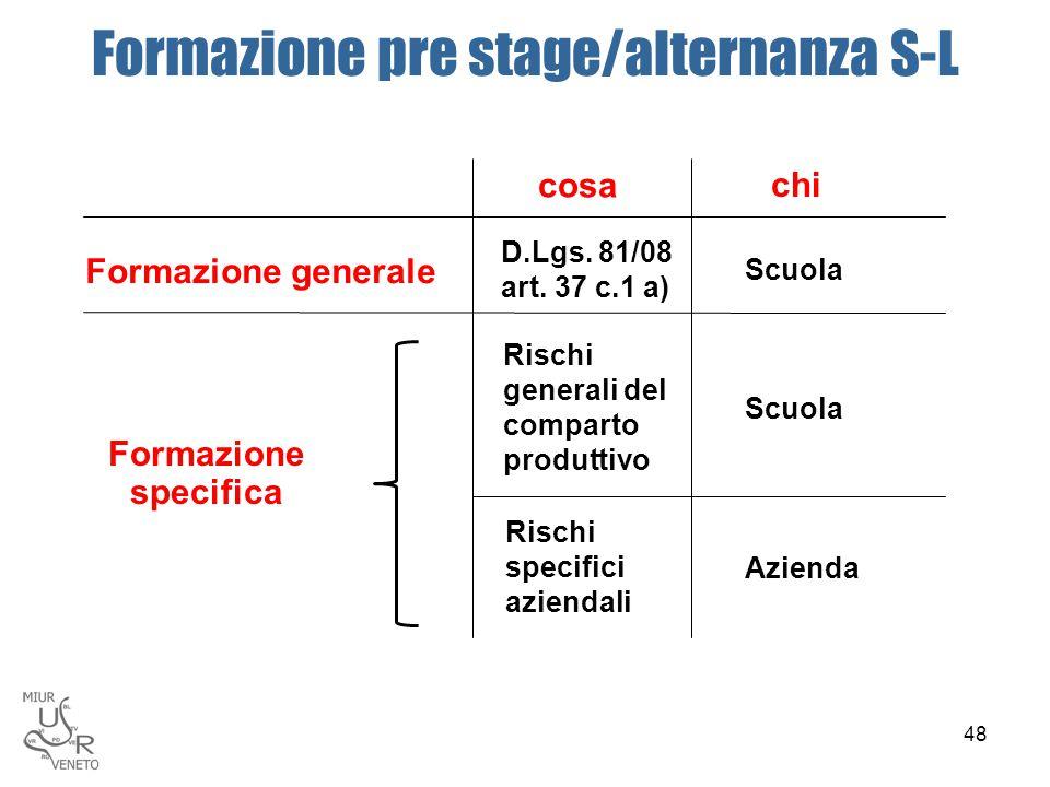 Scuola Rischi generali del comparto produttivo Rischi specifici aziendali Azienda cosa D.Lgs. 81/08 art. 37 c.1 a) Formazione pre stage/alternanza S-L