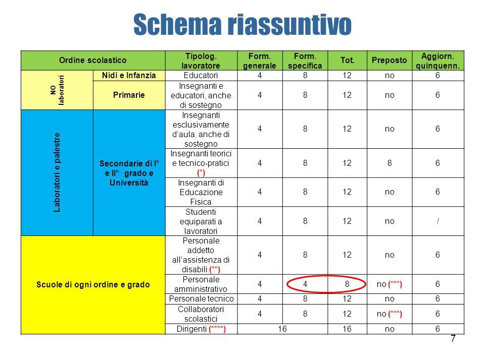 Scuola Rischi generali del comparto produttivo Rischi specifici aziendali Azienda cosa D.Lgs.