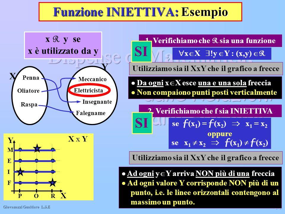 Giovanazzi Gualtiero L.S.E 11 Funzione INIETTIVA: Esempio  x  X  y  Y : (x,y)  R X x Y X Y F I E M POR 1. Verifichiamo che R sia una funzione Ut