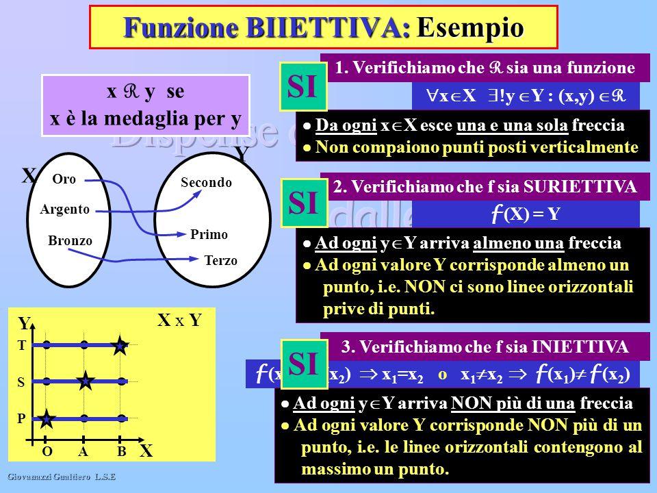 Giovanazzi Gualtiero L.S.E 12 Funzione BIIETTIVA: Esempio X x Y X Y OAB P S T 1. Verifichiamo che R sia una funzione f (x 1 )= f (x 2 )  x 1 =x 2 o x