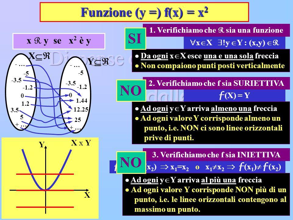 Giovanazzi Gualtiero L.S.E 13 Funzione (y =) f(x) = x 2 X x Y X Y 1. Verifichiamo che R sia una funzione f (x 1 )= f (x 2 )  x 1 =x 2 o x 1  x 2  f