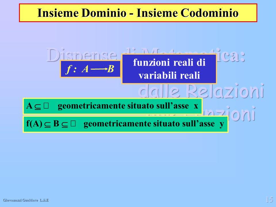Giovanazzi Gualtiero L.S.E 15 Insieme Dominio - Insieme Codominio funzioni reali di variabili reali f : A B A  geometricamente situato sull'asse x