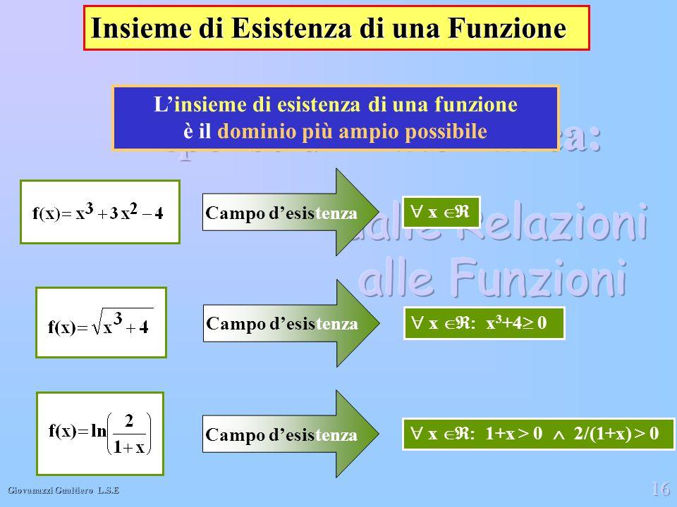 Giovanazzi Gualtiero L.S.E 16 Insieme di Esistenza di una Funzione L'insieme di esistenza di una funzione è il dominio più ampio possibile  x 