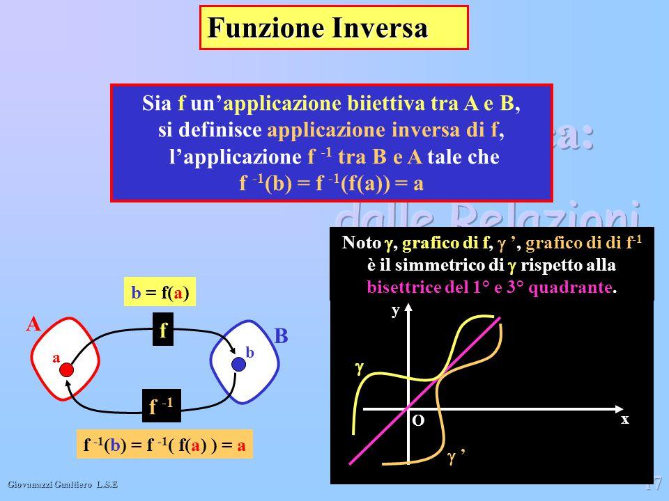 Giovanazzi Gualtiero L.S.E 17 Funzione Inversa Sia f un'applicazione biiettiva tra A e B, si definisce applicazione inversa di f, l'applicazione f -1