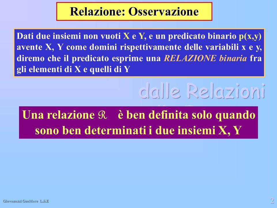 Giovanazzi Gualtiero L.S.E 2 Dati due insiemi non vuoti X e Y, e un predicato binario p(x,y) avente X, Y come domini rispettivamente delle variabili x