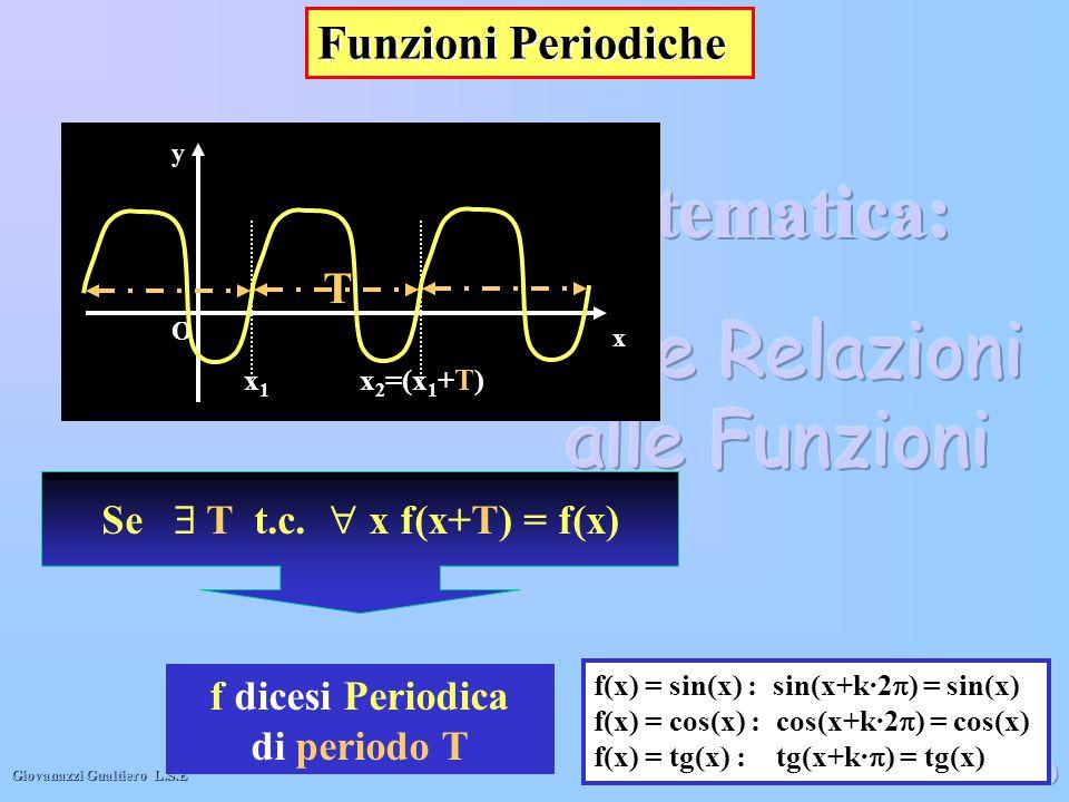 Giovanazzi Gualtiero L.S.E 20 Funzioni Periodiche Se  T t.c.  x f(x+T) = f(x) f dicesi Periodica di periodo T f(x) = sin(x) : sin(x+k·2  ) = sin(x)
