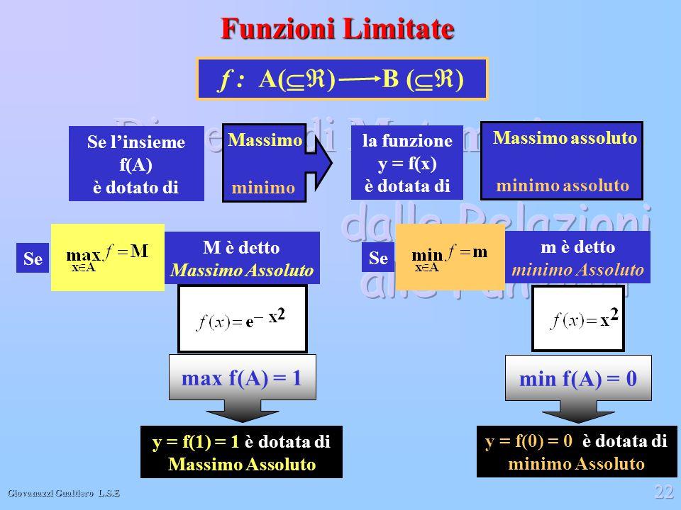 Giovanazzi Gualtiero L.S.E 22 Funzioni Limitate Se l'insieme f(A) è dotato di la funzione y = f(x) è dotata di Massimo minimo Massimo assoluto minimo