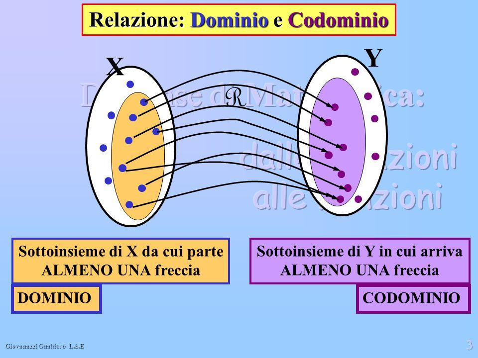 Giovanazzi Gualtiero L.S.E 3 Y X Relazione: Dominio e Codominio Sottoinsieme di X da cui parte ALMENO UNA freccia Sottoinsieme di Y in cui arriva ALME