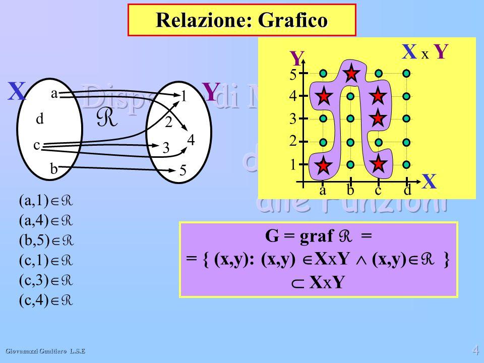 Giovanazzi Gualtiero L.S.E 4 abcd 1 2 3 4 5 X x Y X Y Relazione: Grafico R X a b c d Y 1 5 3 2 4 (a,1)  R (a,4)  R (c,1)  R (c,4)  R (c,3)  R (b,