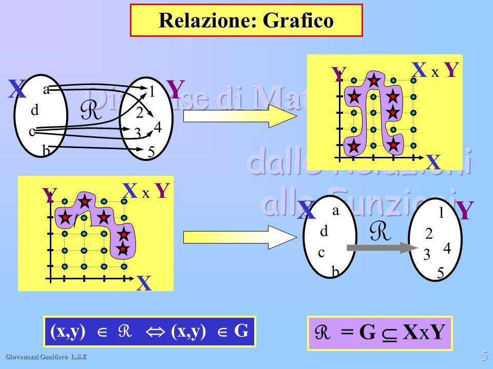 Giovanazzi Gualtiero L.S.E 5 Relazione: Grafico X x Y X Y R X a b c d Y 1 5 3 2 4 R = G  XxY X x Y X Y R X a b c d Y 1 5 3 2 4 (x,y)  R  (x,y)  G