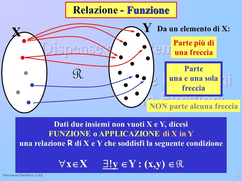 Giovanazzi Gualtiero L.S.E 6 Y R X Relazione - Funzione Dati due insiemi non vuoti X e Y, dicesi FUNZIONE o APPLICAZIONE di X in Y una relazione R di