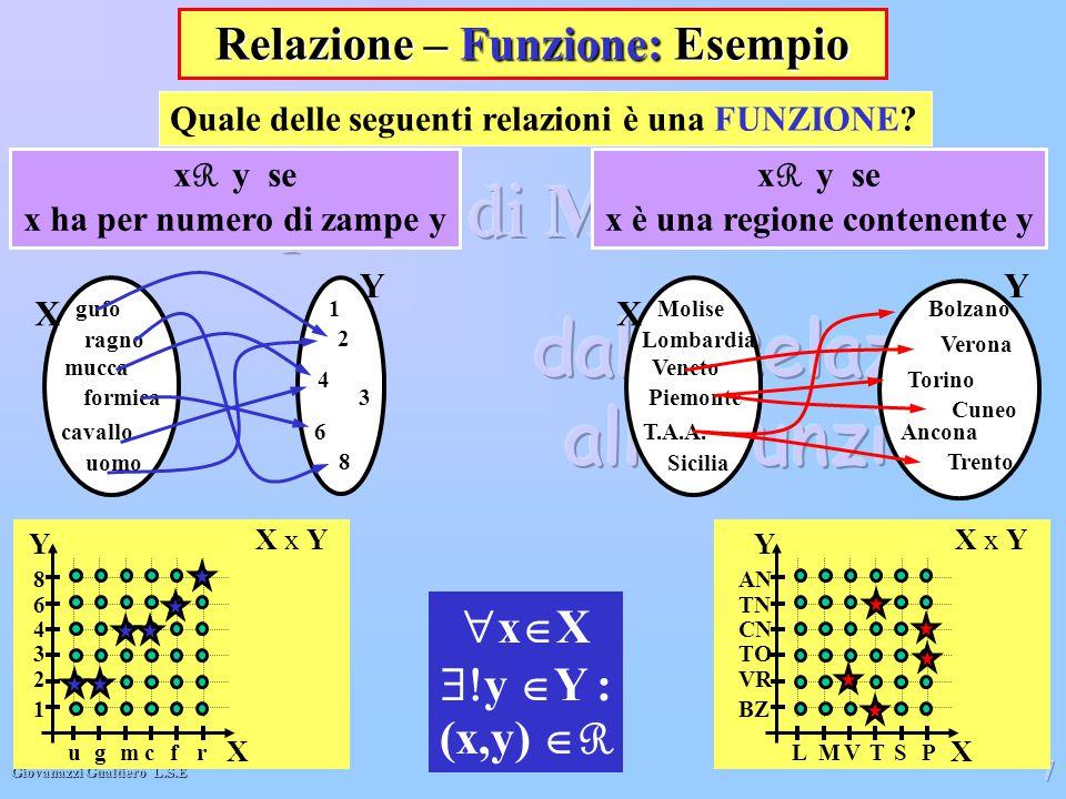 Giovanazzi Gualtiero L.S.E 7 X gufo ragno formica mucca cavallo uomo Y 1 2 3 4 6 8 x R y se x ha per numero di zampe y X Molise Lombardia Piemonte Ven