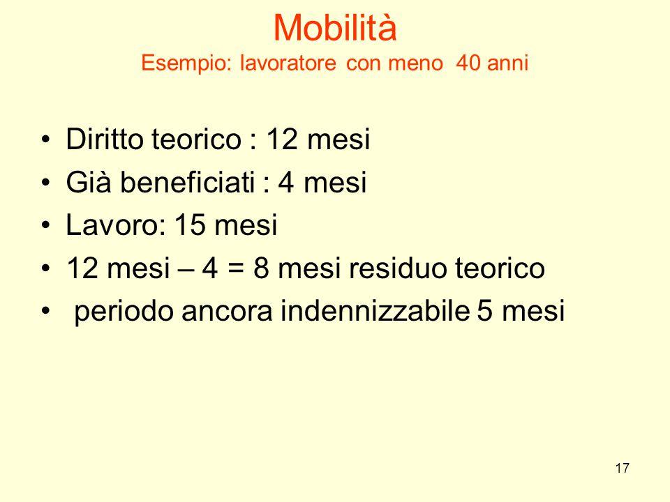 17 Mobilità Esempio: lavoratore con meno 40 anni Diritto teorico : 12 mesi Già beneficiati : 4 mesi Lavoro: 15 mesi 12 mesi – 4 = 8 mesi residuo teori