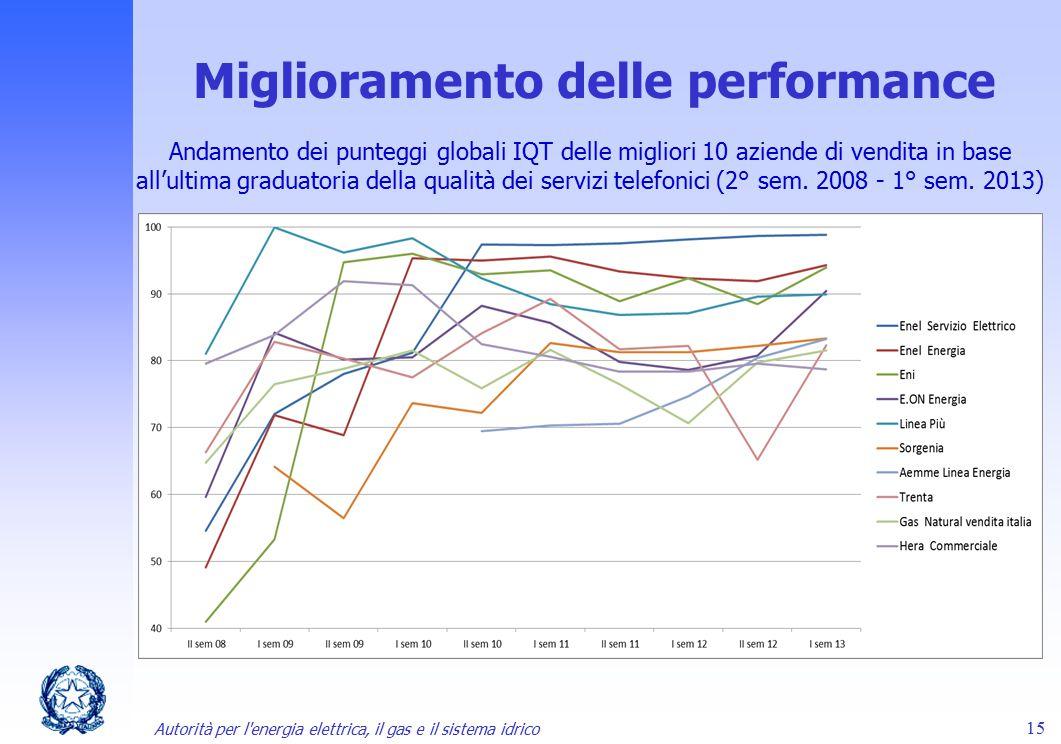 Autorità per l'energia elettrica, il gas e il sistema idrico 15 Miglioramento delle performance Andamento dei punteggi globali IQT delle migliori 10 a