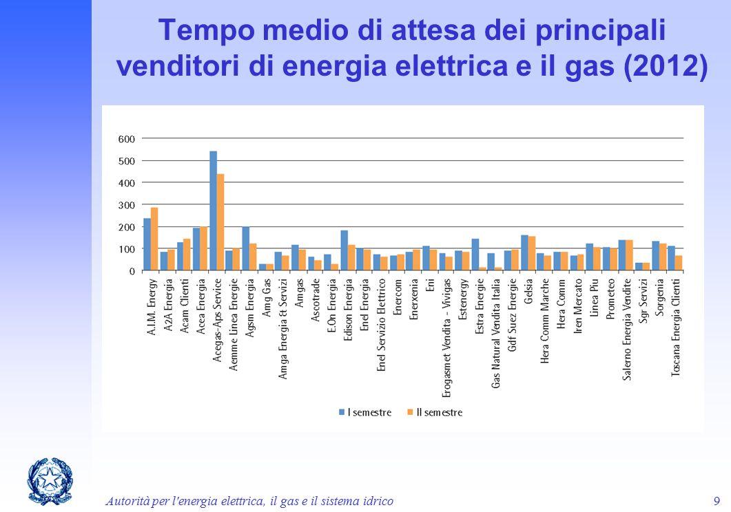 Tempo medio di attesa dei principali venditori di energia elettrica e il gas (2012) Autorità per l'energia elettrica, il gas e il sistema idrico9