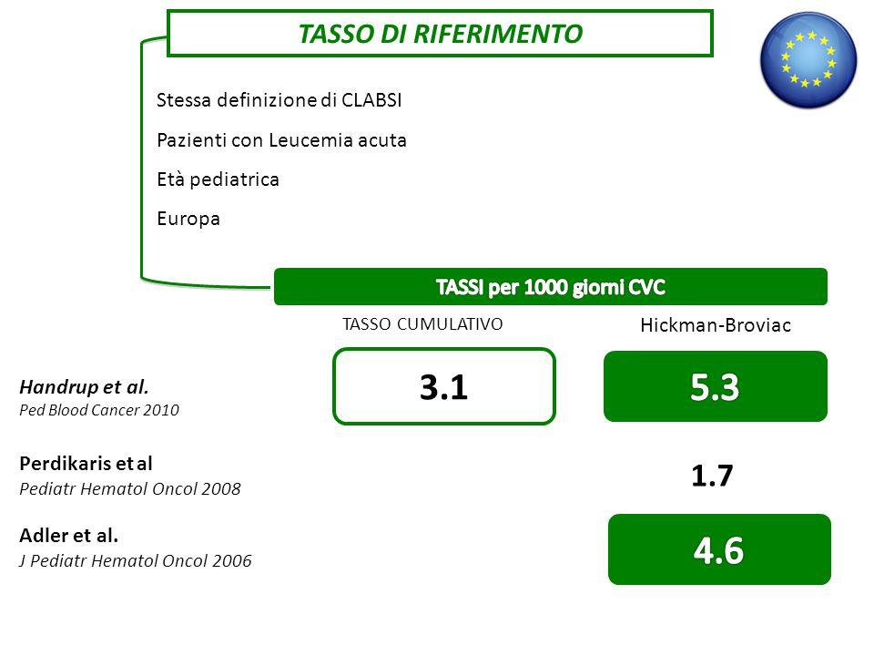 TASSO DI RIFERIMENTO Stessa definizione di CLABSI Pazienti con Leucemia acuta Età pediatrica Europa Handrup et al.