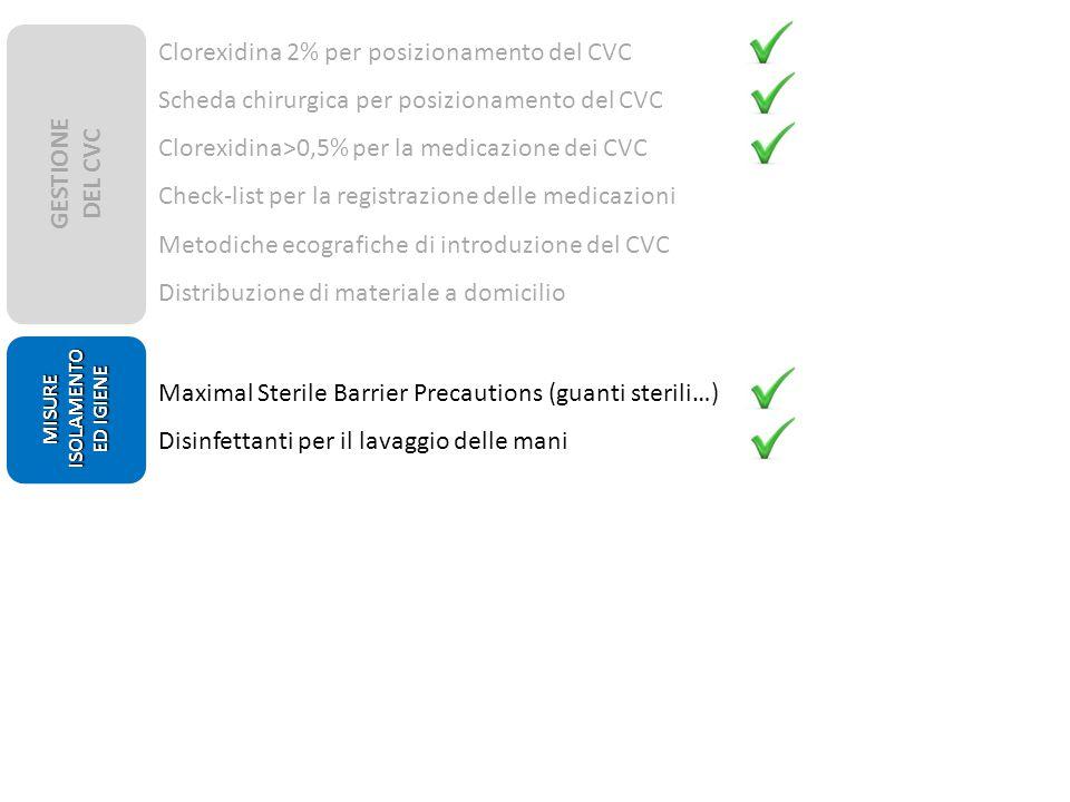 GESTIONE DEL CVC MISURE ISOLAMENTO ED IGIENE Clorexidina 2% per posizionamento del CVC Scheda chirurgica per posizionamento del CVC Clorexidina>0,5% per la medicazione dei CVC Check-list per la registrazione delle medicazioni Metodiche ecografiche di introduzione del CVC Distribuzione di materiale a domicilio Maximal Sterile Barrier Precautions (guanti sterili…) Disinfettanti per il lavaggio delle mani