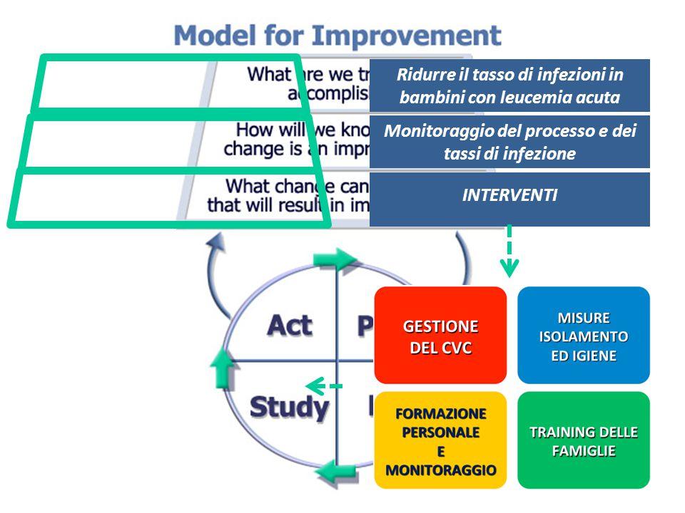 Ramp of PDSA Identificazione delle barriere Adattamento dell'intervento Applicazione su larga scala ADAPT ADOPT