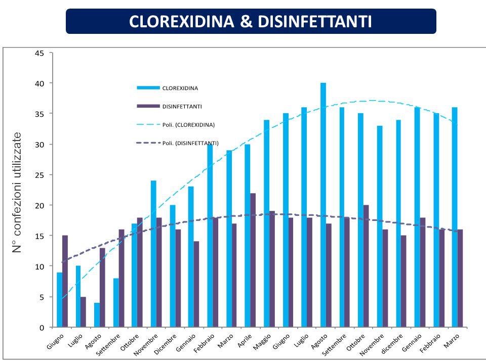 CLOREXIDINA & DISINFETTANTI N° confezioni utilizzate
