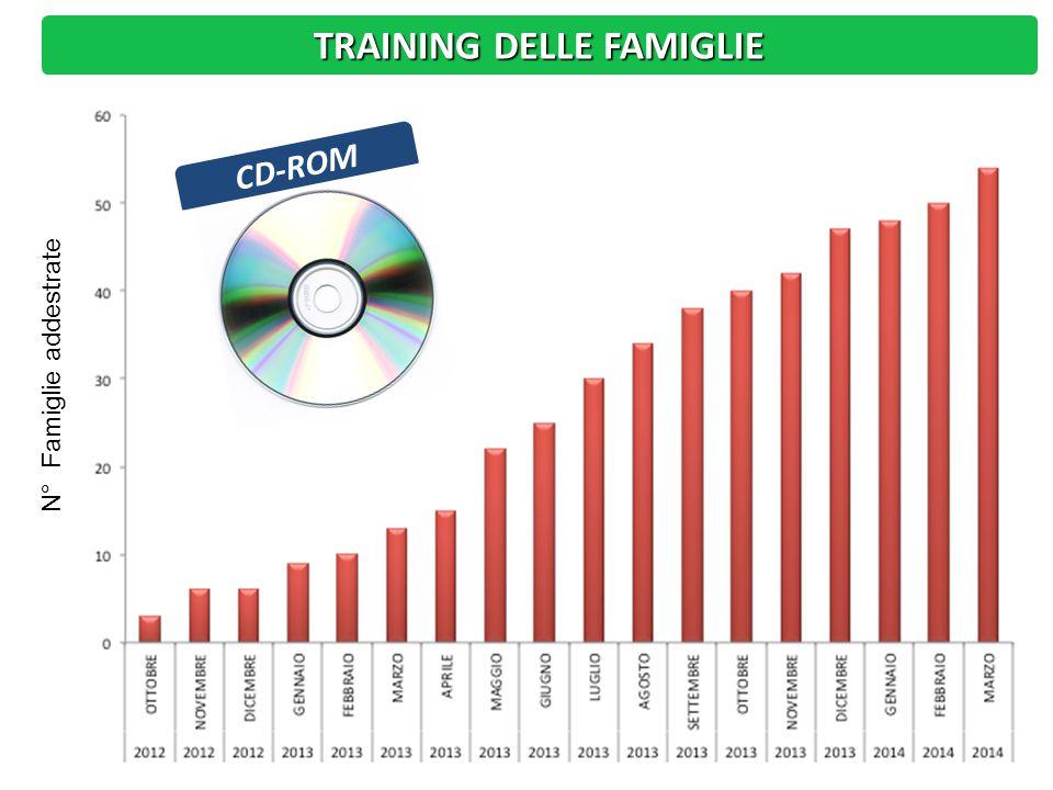 CD-ROM TRAINING DELLE FAMIGLIE N° Famiglie addestrate