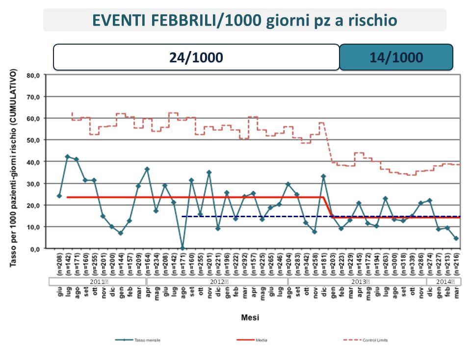 EVENTI FEBBRILI/1000 giorni pz a rischio 24/1000 14/1000