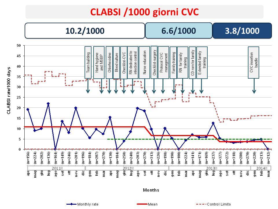 Team building Hand hygiene and MSBP Chlorhexidine Checklist-CVC RN dedicated to infection control Nurse education Protocol CVC management Family train