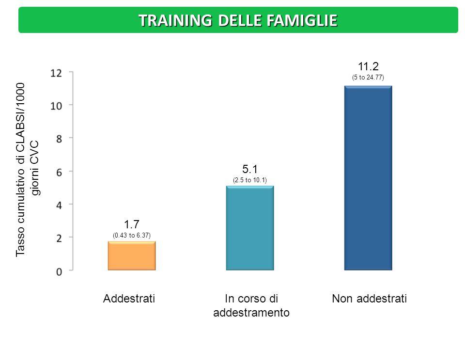 TRAINING DELLE FAMIGLIE AddestratiIn corso di addestramento Non addestrati Tasso cumulativo di CLABSI/1000 giorni CVC 1.7 (0.43 to 6.37) 5.1 (2.5 to 10.1) 11.2 (5 to 24.77)